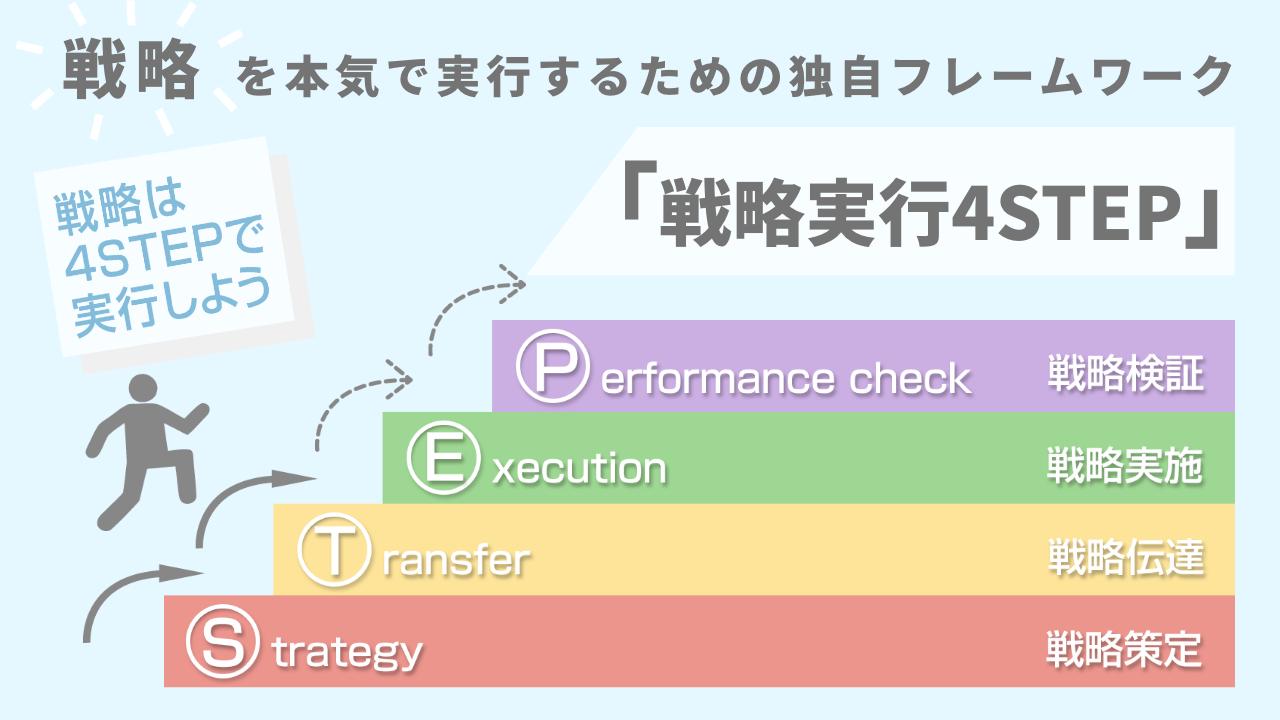 戦略実行4STEP